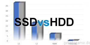 Einsatz von SSD in Client-Computern / Steigerung der Produktivität durch Notebook- und Desktop-SSD